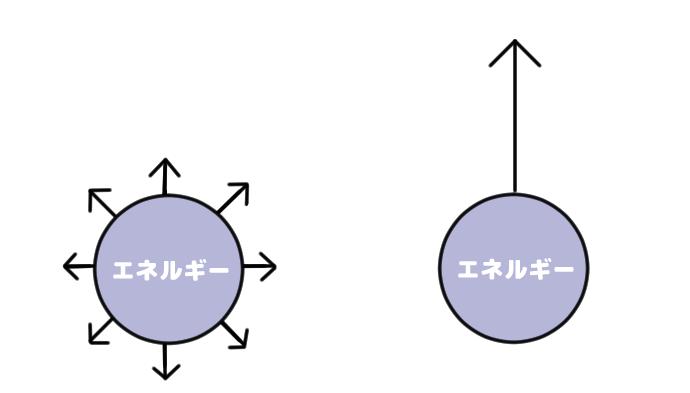 エネルギーを1点に集中するエッセンシャリズムの図